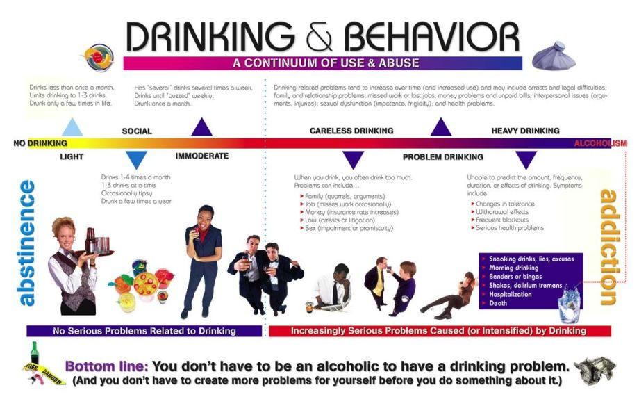 continuum of alcoholism